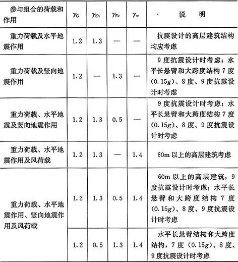 表5.6.4 有地震作用组合时荷载和作用的分项系数