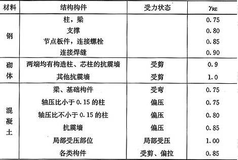 表5.4.2 承载力抗震调整系数