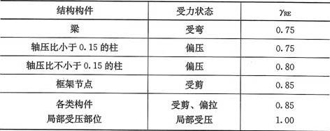 表3.1.5 承载力抗震调整系数