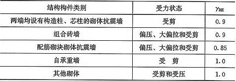 表10.1.5 承载力抗震调整系数