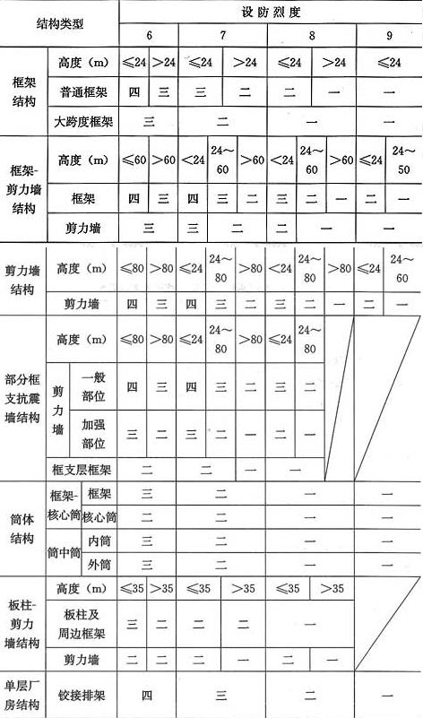 表11.1.3 混凝土结构的抗震等级