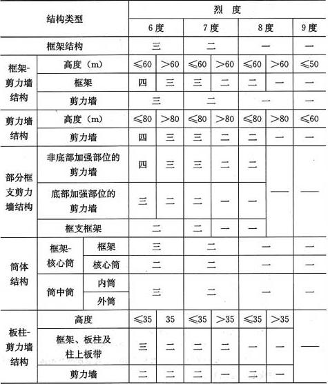 表3.9.3 A级高度的高层建筑结构抗震等级