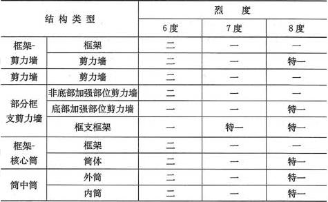 表3.9.4 B级高度的高层建筑结构抗震等级