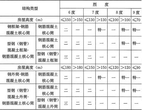 表11.1.4 钢-混凝土混合结构抗震等级