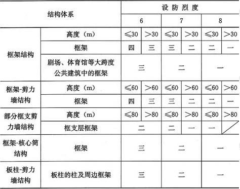 表3.2.2 现浇预应力混凝土结构构件的抗震等级
