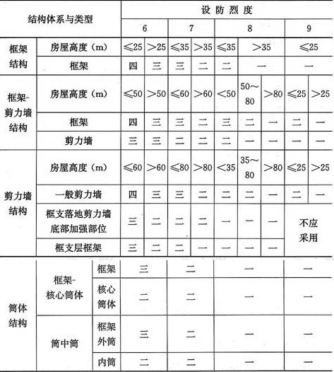 表4.2.6 型钢混凝土组合结构的抗震等级