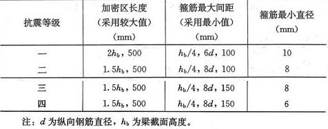 表6.3.3 梁端箍筋加密区的长度、箍筋的最大间距和最小直径