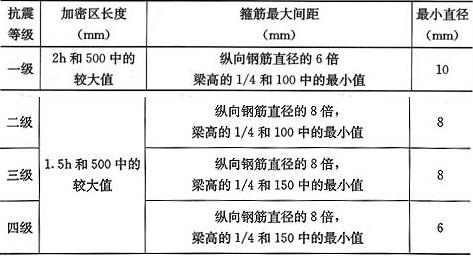 表11.3.6-2 框架梁梁端箍筋加密区的构造要求