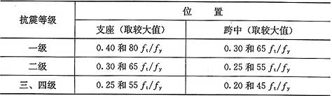 表6.3.2-1 梁纵向受拉钢筋最小配筋百分率ρmin(%)