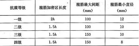 表5.4.5 梁端箍筋加密区的构造要求