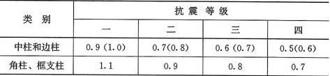 表6.3.7-1 柱截面纵向钢筋的最小总配筋率(百分率)