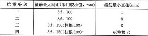 表6.3.7-2 柱箍筋加密区的箍筋最大间距和最小直径