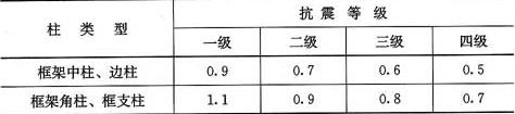 表11.4.12-1 柱全部纵向受力钢筋最小配筋百分率(%)