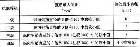表11.4.12-2 柱端箍筋加密区的构造要求
