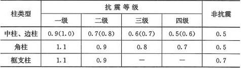 表6.4.3-1 柱纵向受力钢筋最小配筋百分率(%)