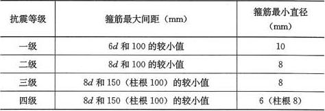 表6.4.3-2 柱端箍筋加密区的构造要求