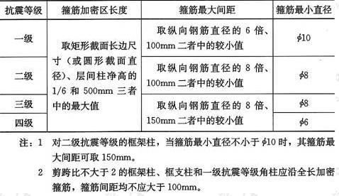 表6.2.1 框架柱端箍筋加密区的构造要求