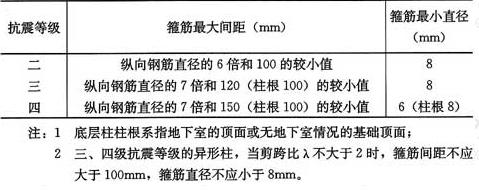 表6.2.10 异形柱箍筋加密区的箍筋最大间距和最小直径