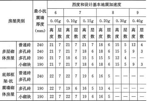 表7.1.2 房屋的层数和总高度限值(m)