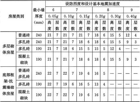 表10.1.2 多层砌体房屋的层数和总高度限值(m)