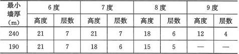 表5.1.4 房屋总高度(m)及层数限值