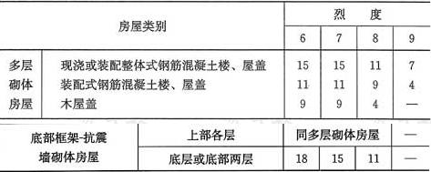 表7.1.5 房屋抗震横墙的间距(m)