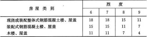 表5.1.5 房屋抗震横墙最大间距(m)