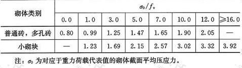 表7.2.6 砌体强度的正应力影响系数