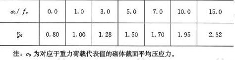 表5.2.10 砌体强度的正应力影响系数