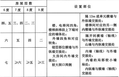 表7.3.1 多层砖砌体房屋构造柱设置要求