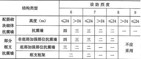 表10.1.6 配筋砌块砌体抗震墙结构房屋的抗震等级