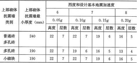 表3.0.2 底部框架-抗震墙砌体房屋总高度(m)和层数限值