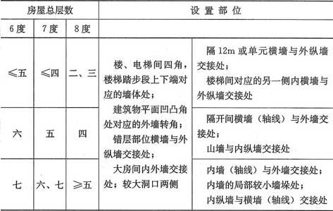表6.2.1 上部砖砌体房屋构造柱设置要求