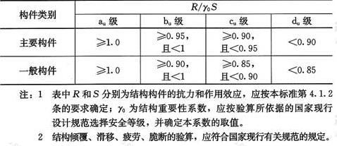 表4.2.2 混凝土结构构件承载能力等级的评定