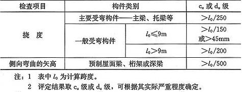 表4.2.4 混凝土受弯构件不适于继续承载的变形的评定