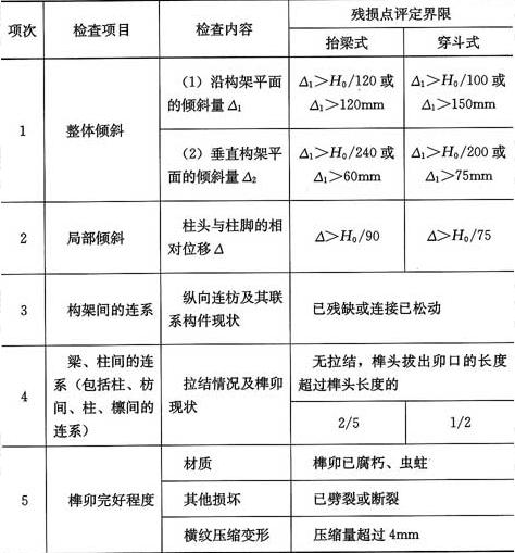 表4.1.7 木构架整体性的检查及评定