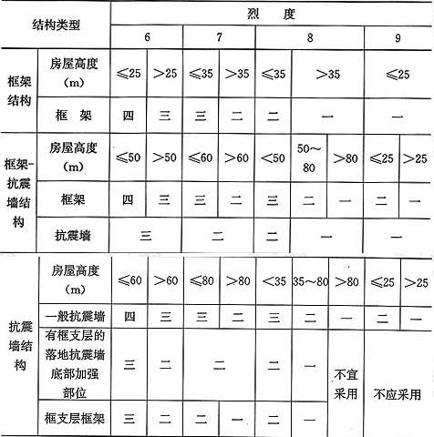 表6.3.1 钢筋混凝土结构的抗震等级