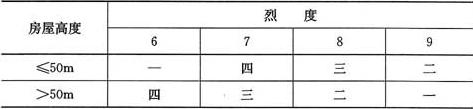 表8.1.3 钢结构房屋的抗震等级