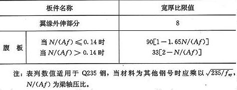表8.5.1 偏心支撑框架梁的板件宽厚比限值