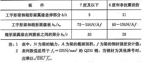 表6.1.6 框架梁板件宽厚比限值