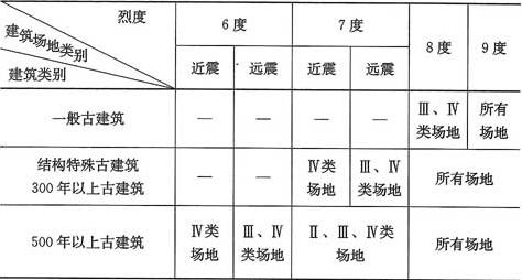 表4.2.1 古建筑需作截面抗震验算的范围