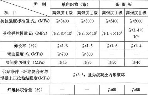 表4.4.2-1 碳纤维复合材安全性能指标