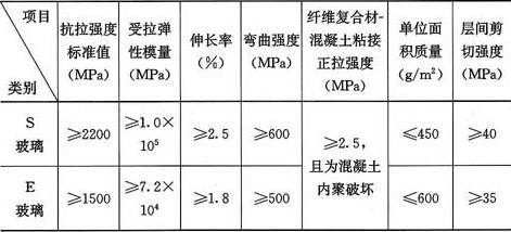 表4.4.2-2 玻璃纤维单向织物复合材安全性能指标