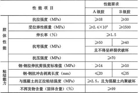 表4.5.3 碳纤维复合材浸渍/粘结用胶粘剂安全性能指标