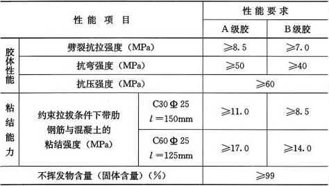 表4.5.6 锚固用胶粘剂安全性能指标