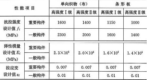 表9.1.6-1 碳纤维复合材设计值