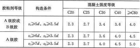 表12.2.4 粘结强度设计值?bd