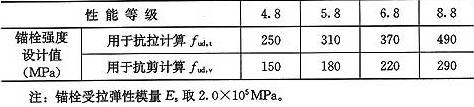 表13.2.3-1 碳钢及合金钢锚栓钢材强度设计指标