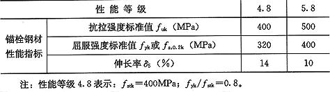 表4.3.6 碳素钢砌体锚栓的钢材抗拉性能指标