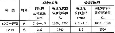 表4.4.3 钢丝绳抗拉强度标准值(MPa)